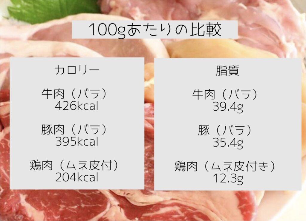 100gあたりの良く食べるお肉のカロリーと脂質の比較