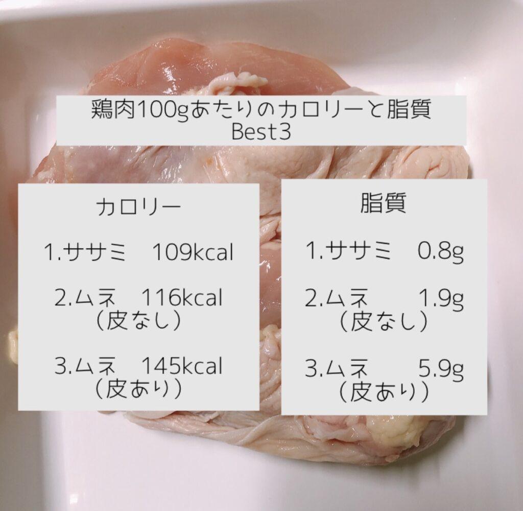鶏肉100gあたりのカロリーと脂質ベスト3