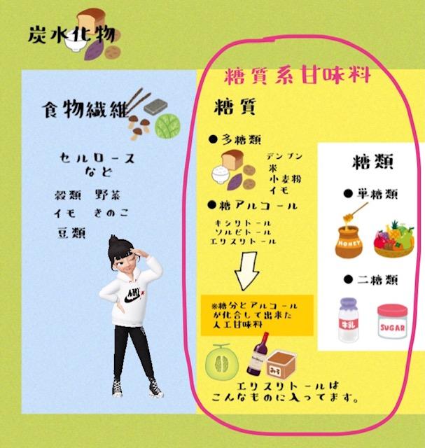 糖質系甘味料と非糖質系甘味料