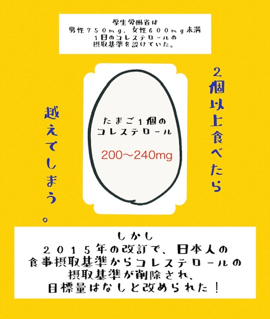 卵一個のコレステロール