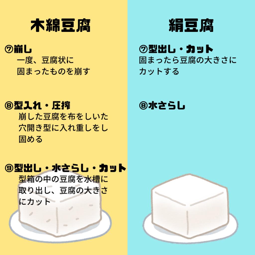 木綿豆腐と絹豆腐の違い